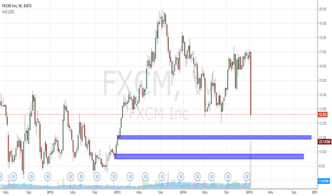 FXCM: Look for Bounces off of these levels!
