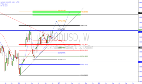 AUDUSD: Aussie lining up for a potential long?