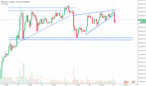 BTCUSD: Short on Bitcoin