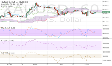 XAUUSD: Inverted head and shoulders pattern on 1 hr Gold chart