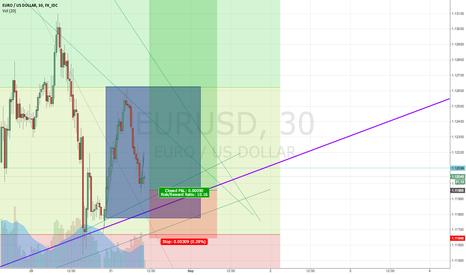 EURUSD: EURO LONG Entry