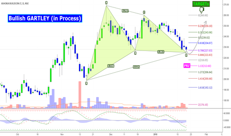 ASHOKA: ASHOKA: HARMONIC Bullish GARTLEY.