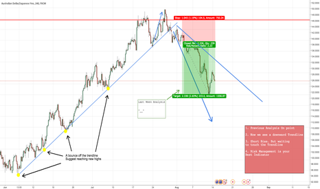 AUDJPY: AUDJPY Daily OutLook (With Previous Analysis)