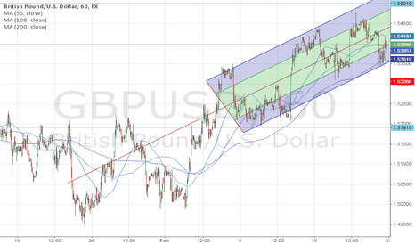GBPUSD: long Cable GBPUSD