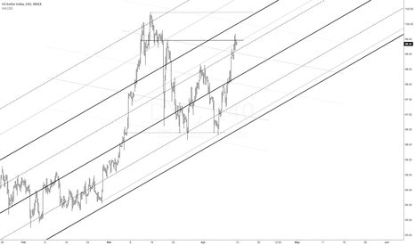 DXY: median line analysis
