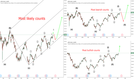 AAPL: AAPL Three different counts based on long term bullish bias.