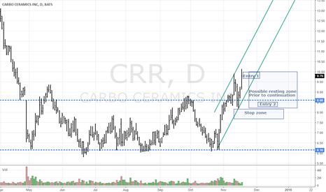 CRR: CRR Long - Clean Setup - worth the risk