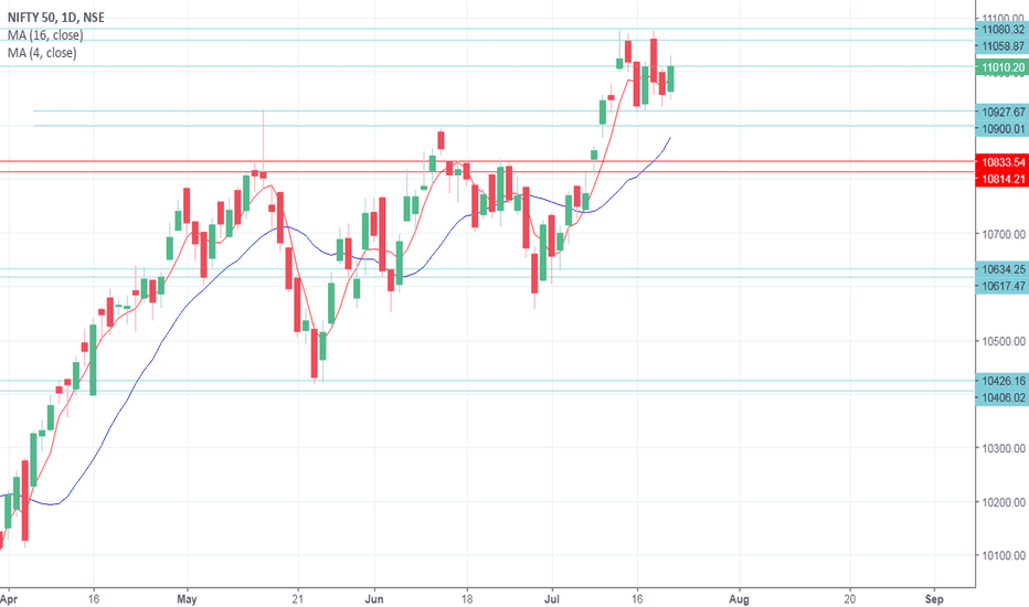 NIFTY: Nifty View -Expiry Week