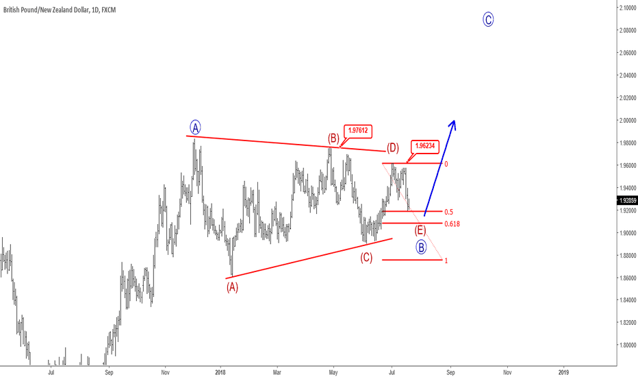 GBPNZD: Triangle on GBPNZD Points Higher - Elliott Wave analysis