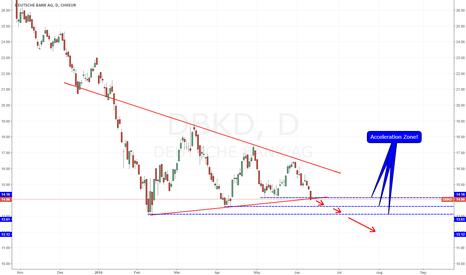 DBK: Deutsche Bank in the wake of negative DAX! Short!