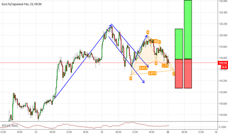 EURJPY: Flag pattern in confluence with a bat pattern on EURJPY