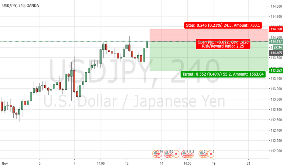 USDJPY: Sell USD/JPY