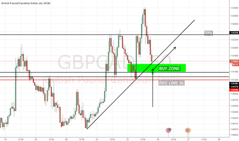 GBPCAD: NICE BUY FOR A FEW PIPS