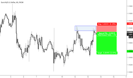 EURUSD: EURUSD - Time to Sell
