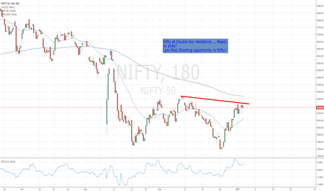 NIFTY: Nifty at Double Top Resistance ... Ready to slide !