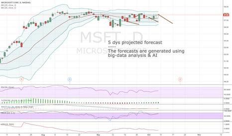 MSFT: Algorithmic short-term forecast for 10:th Oct