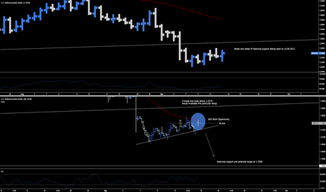 USDCAD: USD.CAD > Sell The Breakout