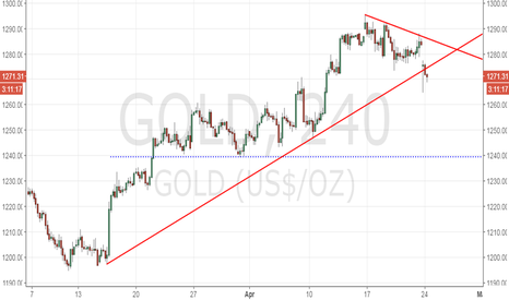 GOLD: Gold – trend line breached, but follow through is weak