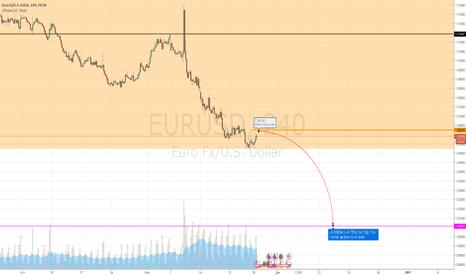 EURUSD: EURUSD&SHORT