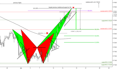 CADCHF: (4h) Failed Bat, extend it at 161 Crab