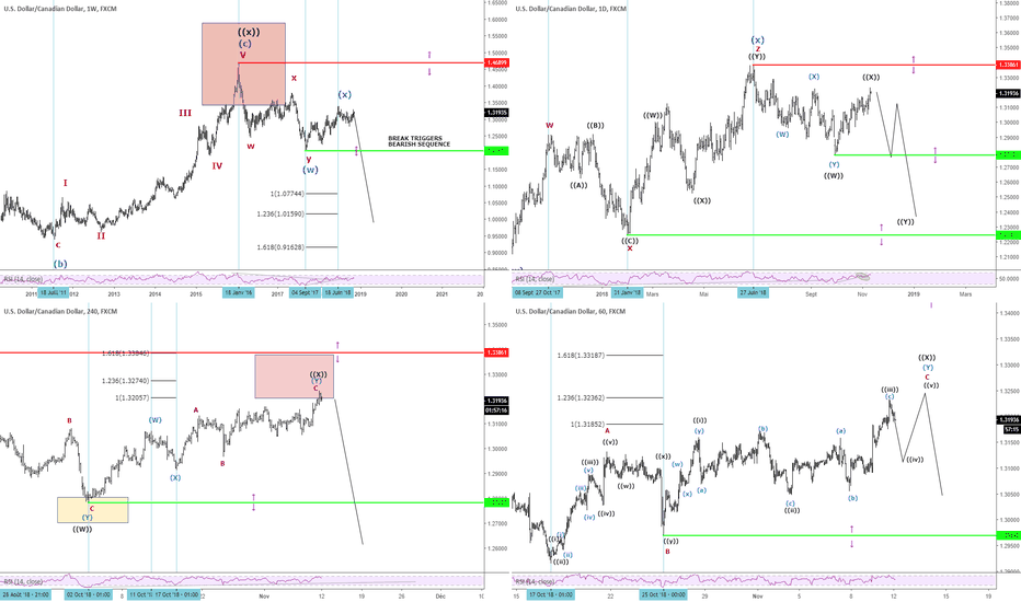 USDCAD: $USDCAD ASIA UPDATE - 12/11/2018