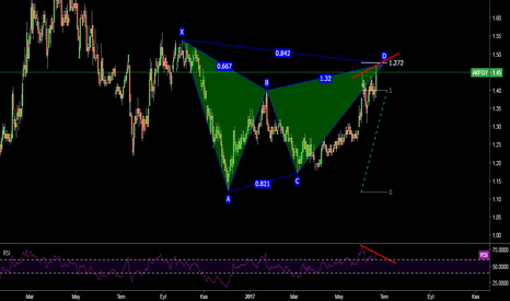 AKFGY: Gartley Ayı