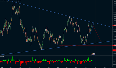 AUDNZD: AUDNZD: Sell to bottom of the triangle