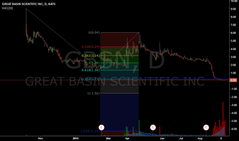GBSN: Fib Retracement on GBSN