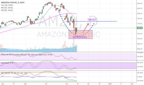 AMZN: AMAZON un retroceso en el precio