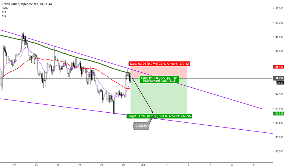 GBPJPY: GBPJPY - Short 200pips