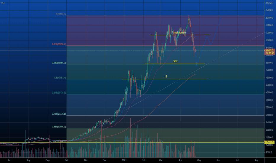 bitcoin cad prezzo
