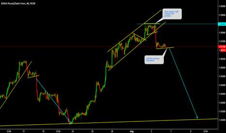 GBPCHF: GBPCHF Sell the strong breakout