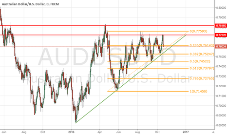 AUDUSD: AUDUSD (Prepare to buy)