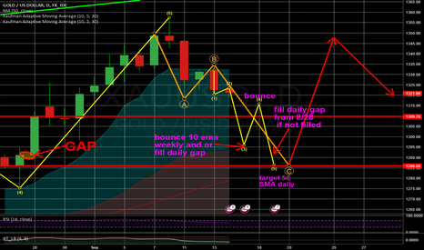 XAUUSD: Possible Gold Price Path