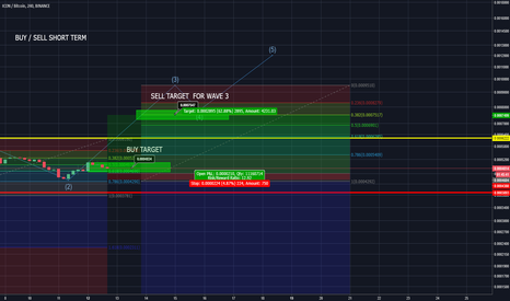 ICXBTC: ICON possible short term.
