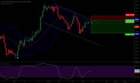 GBPNZD: GBPNZD Short. 3:1 Risk/Reward