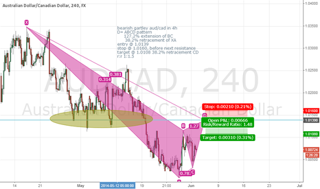 AUDCAD: bearish gartley in aud/cad in 4h