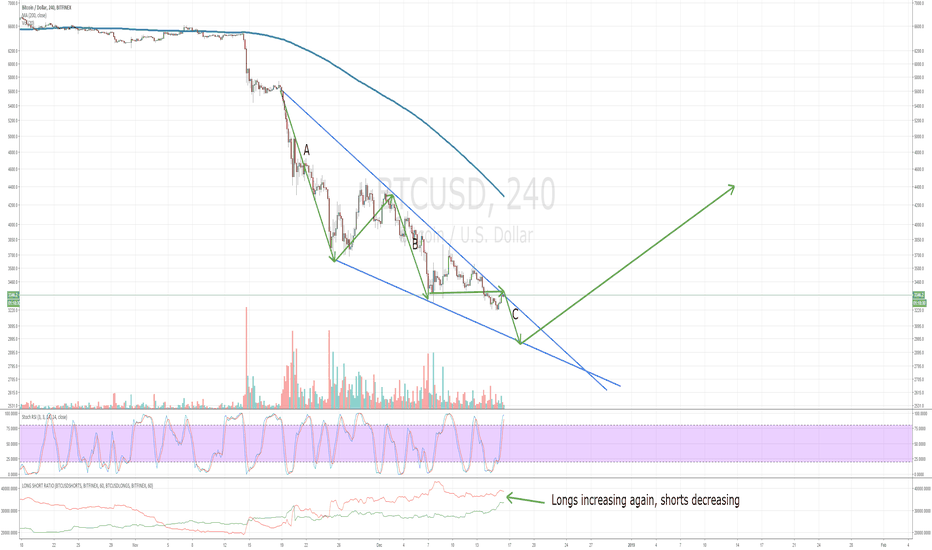 BTCUSD: Final leg almost here (but not final low)