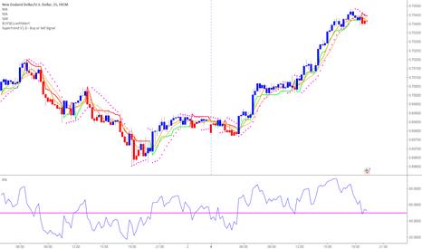 NZDUSD: NZDUSD short at this level 15min chart by BUY2SELL2BUY indicator