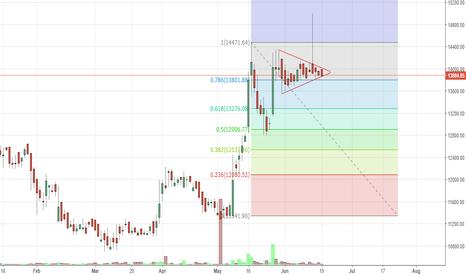 3MINDIA: 3M India - Symmetric Triangle