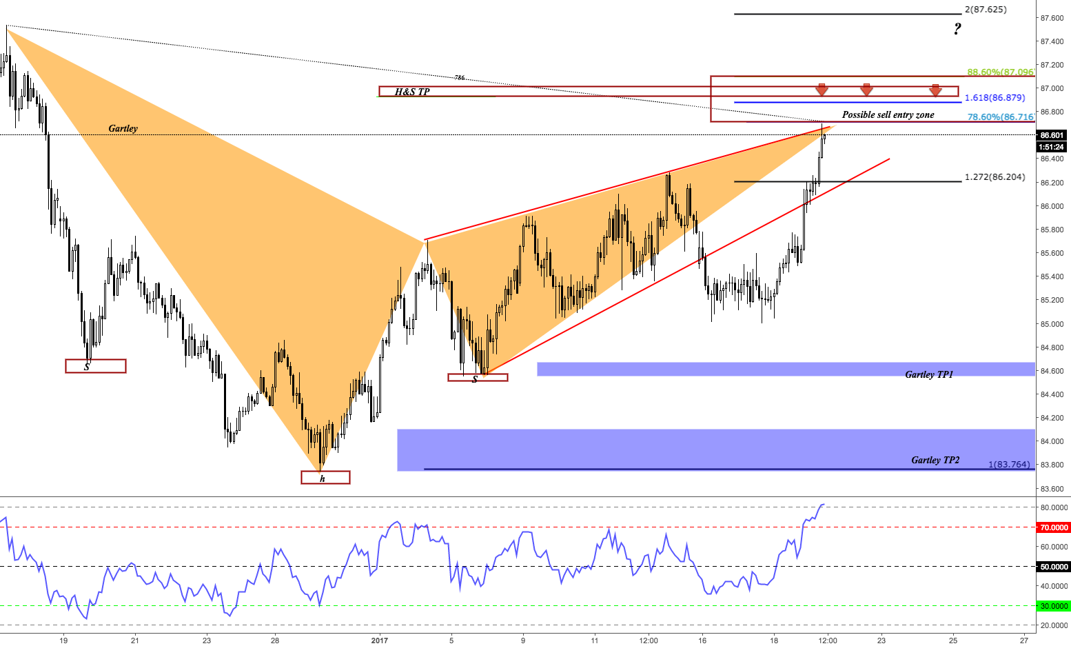 AJ H2 Bearish Gartley Possible sell set up