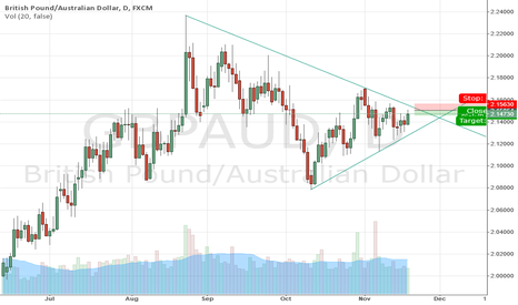 GBPAUD: i sold gbp-aud under the upper line