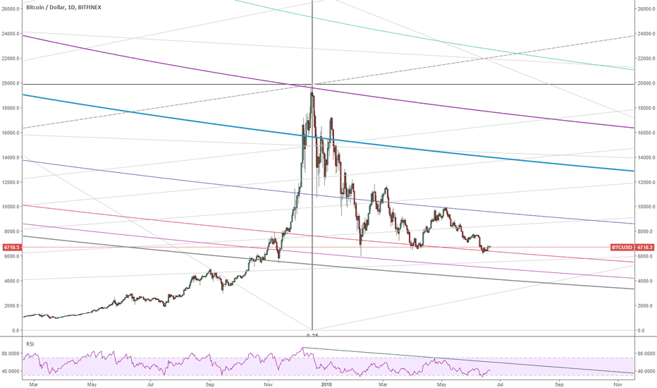 BTCUSD: BTCUSD Daily - To encourage the HODLers