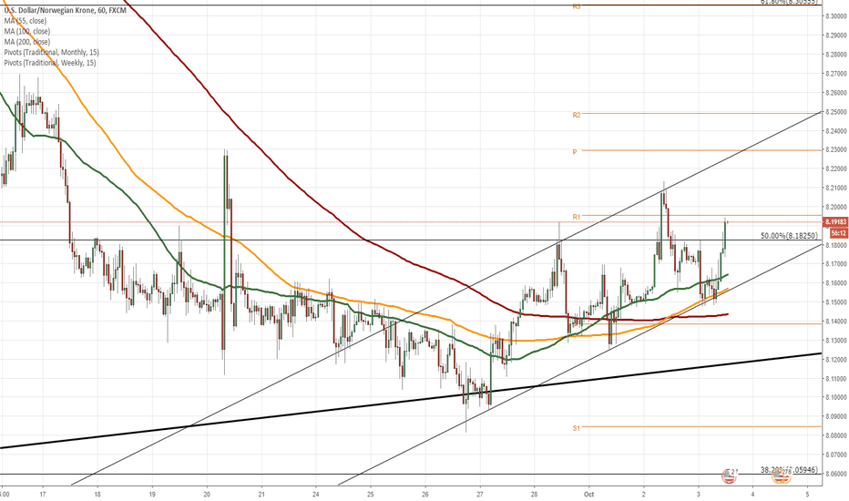 USDNOK: USD/NOK 1H Chart: Short-term channel in sight