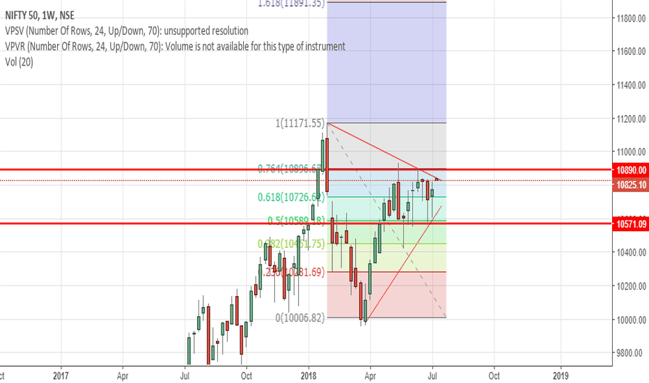 NIFTY: NIFTY- Perspective on constricted the range has become