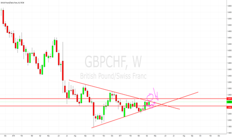 GBPCHF: GBPCHF LONG AND SHORT OPPURTUNITY