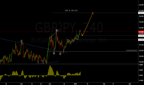 GBPJPY H4 for FX:GBPJPY by forex_knight — TradingView