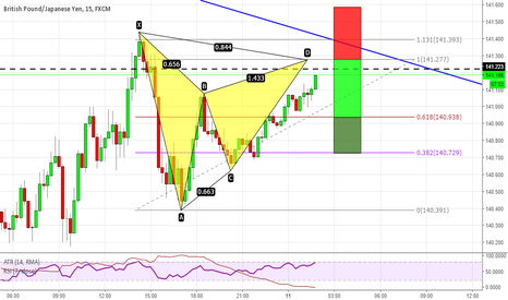 GBPJPY: Gartley formation on GBPJPY