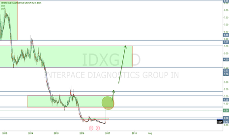 IDXG: Will IDXG Break out of this first base?