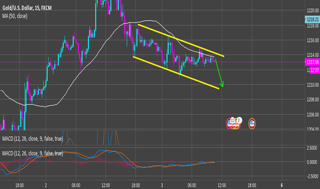 XAUUSD: Lil' short on Gold